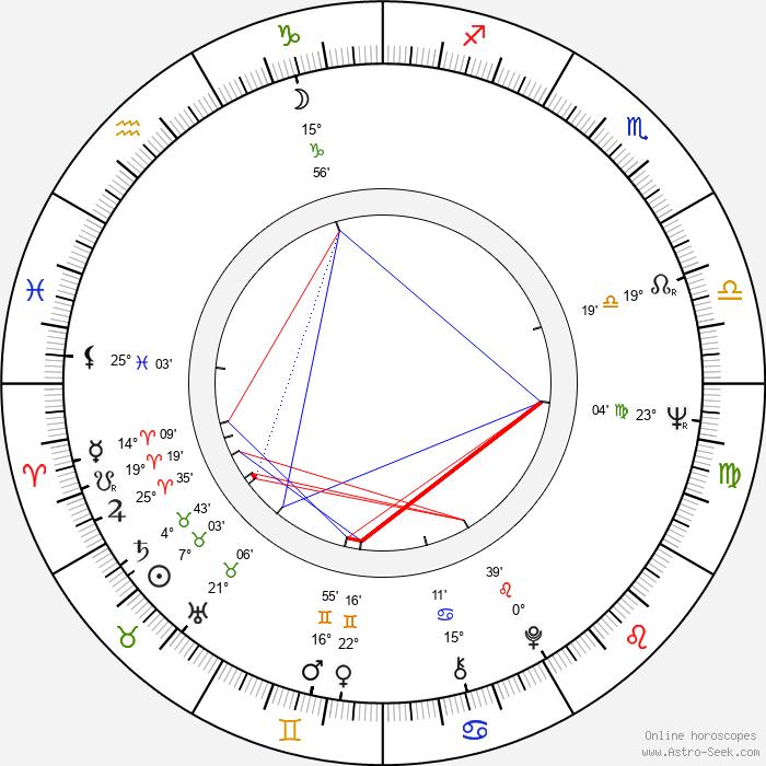 Kaspar Rostrup - Birth horoscope chart