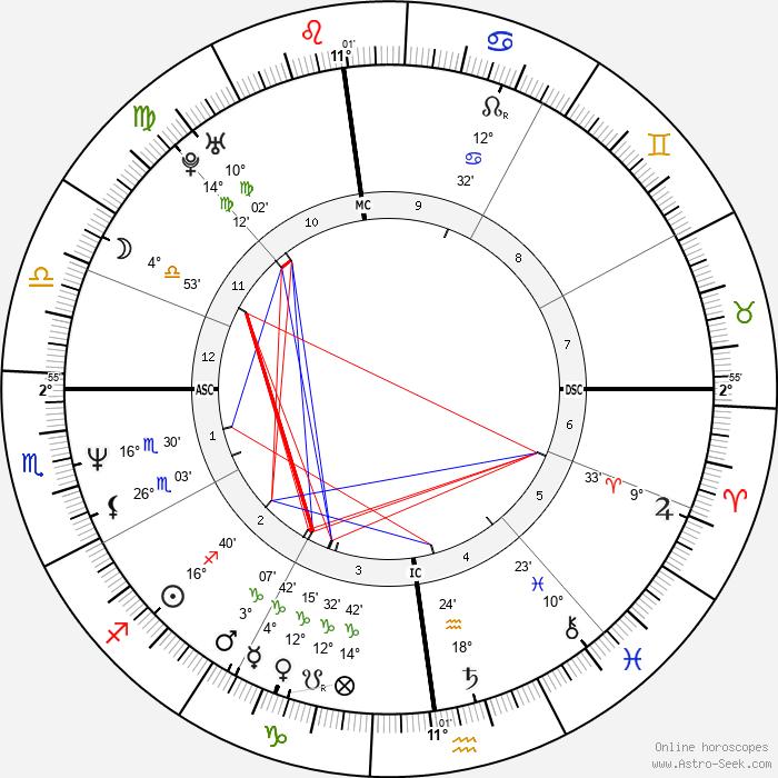 Kat Bjelland - Birth horoscope chart