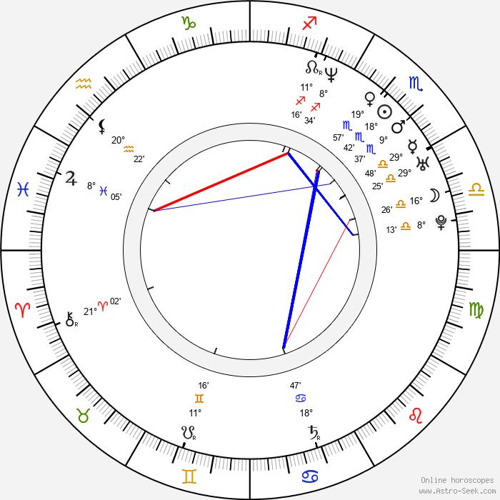 Kat Candler - Birth horoscope chart
