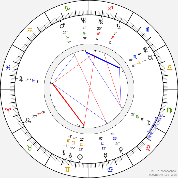 Kat Dennings - Birth horoscope chart