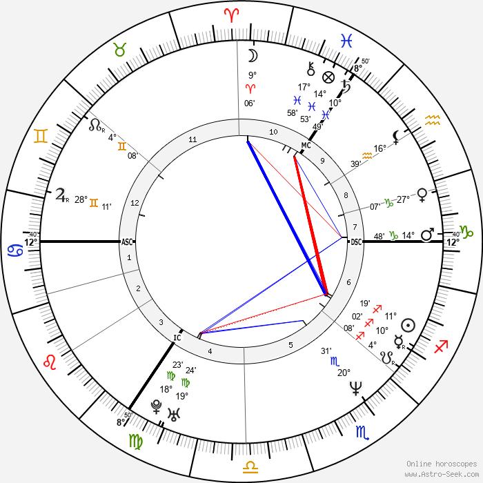 Katarina Witt - Birth horoscope chart
