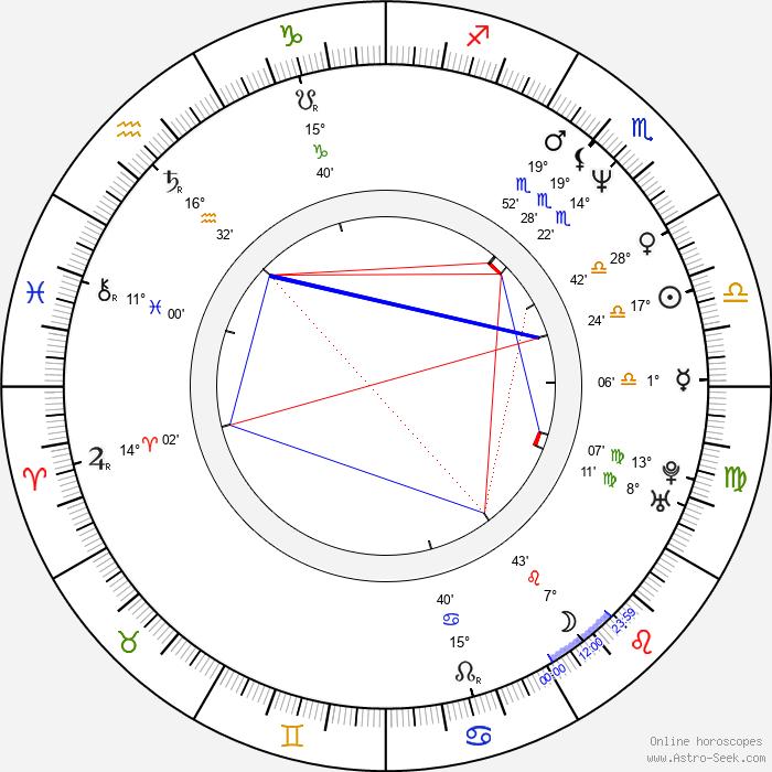 Katarzyna Chrzanowska - Birth horoscope chart
