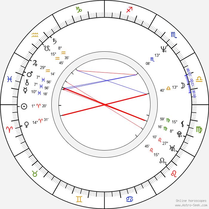 Katarzyna Figura - Birth horoscope chart