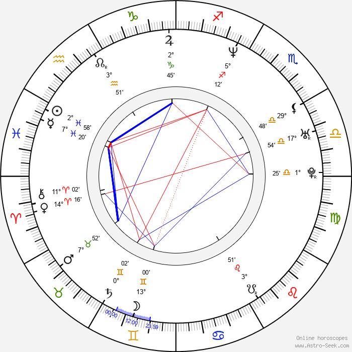 Katarzyna Groniec - Birth horoscope chart
