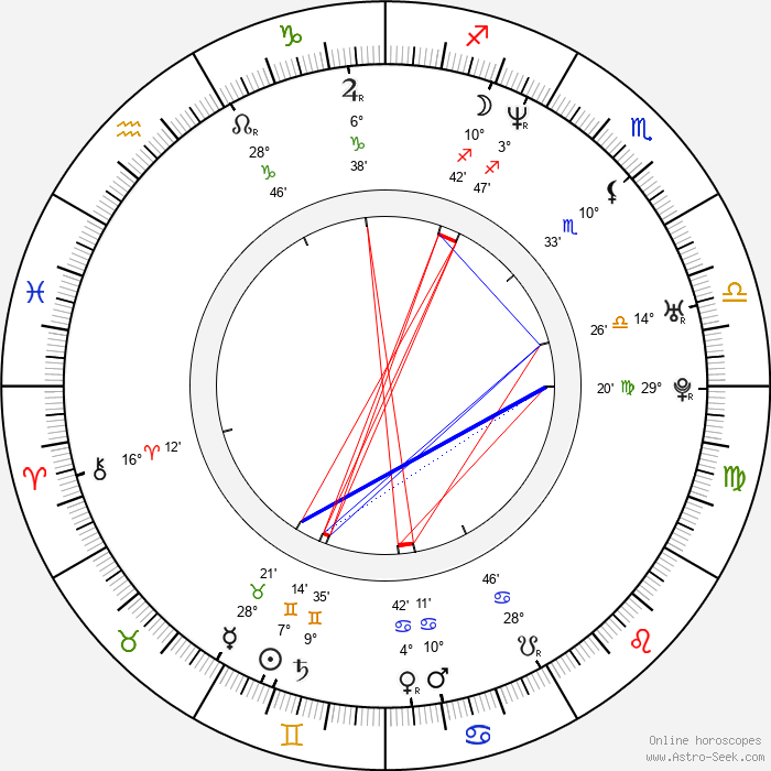 Kate Ashfield - Birth horoscope chart