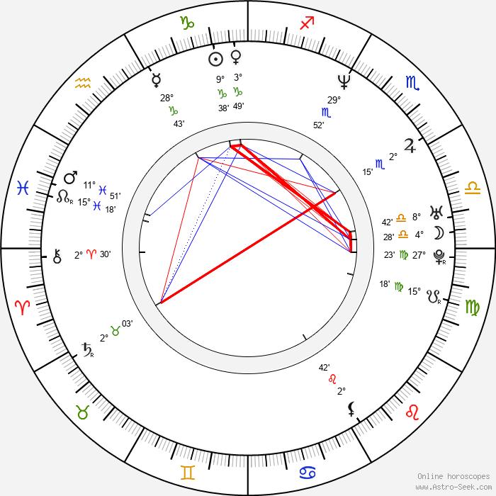 Kate Beahan - Birth horoscope chart