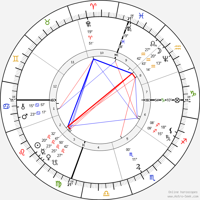 Kate Chase - Birth horoscope chart