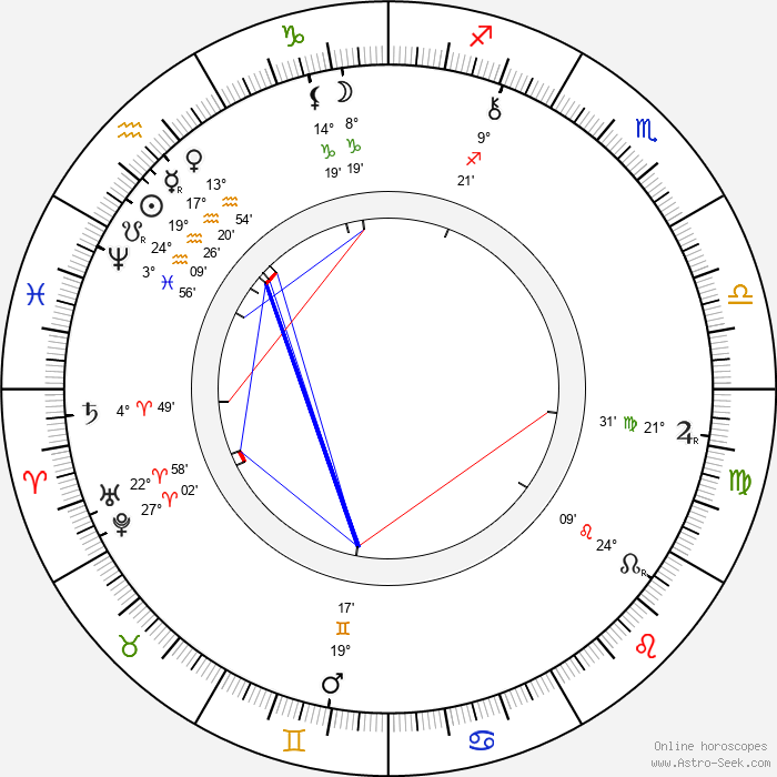 Kate Chopin - Birth horoscope chart
