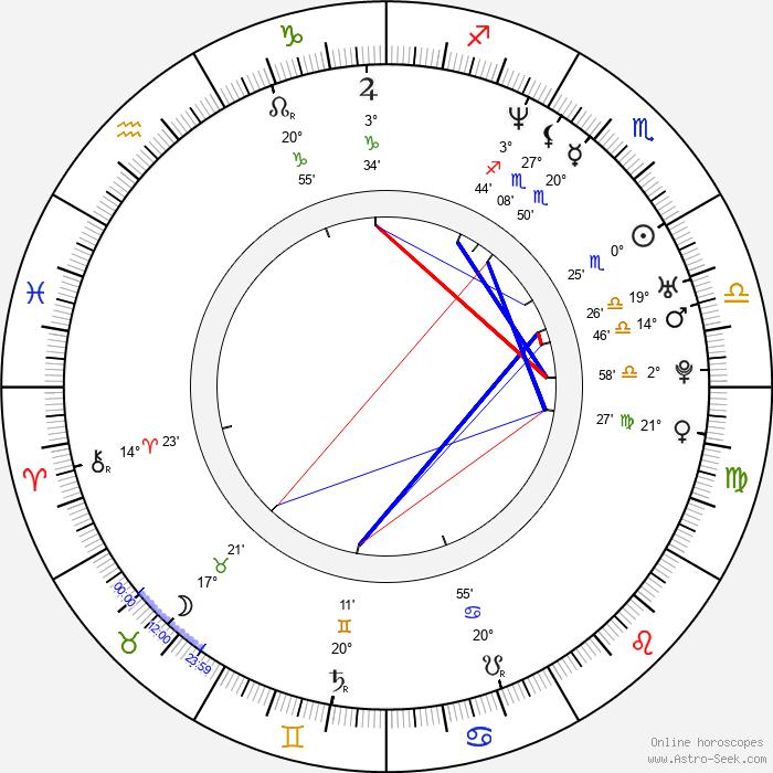 Kate del Castillo - Birth horoscope chart