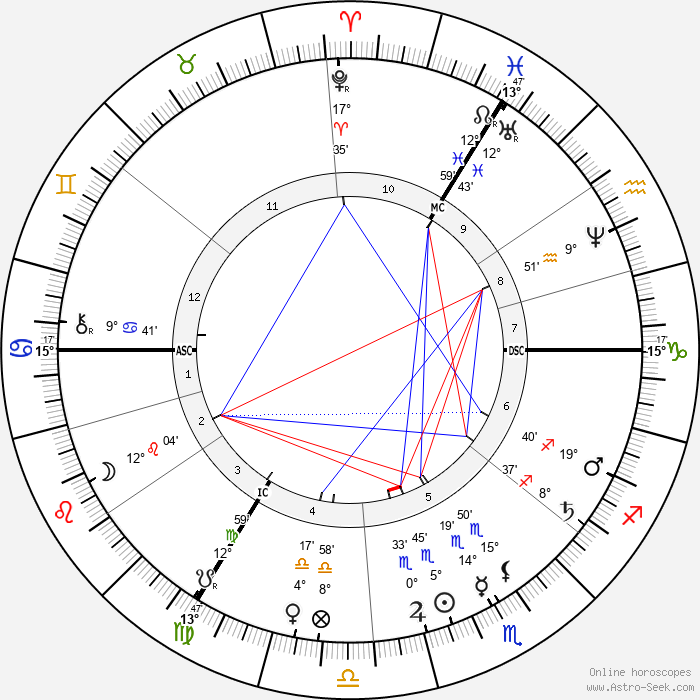 Kate Dickens - Birth horoscope chart
