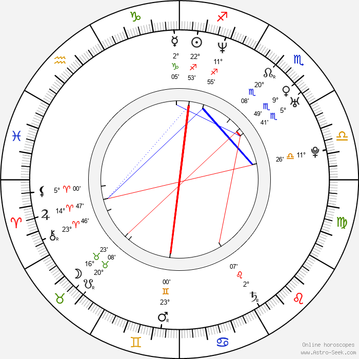 Kate Fahr - Birth horoscope chart
