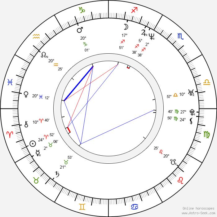Kate Harbour - Birth horoscope chart