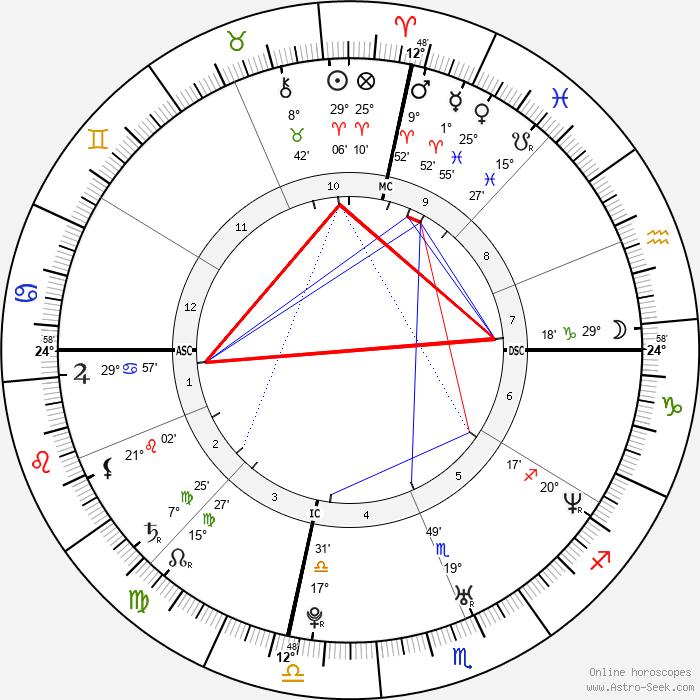 Kate Hudson - Birth horoscope chart