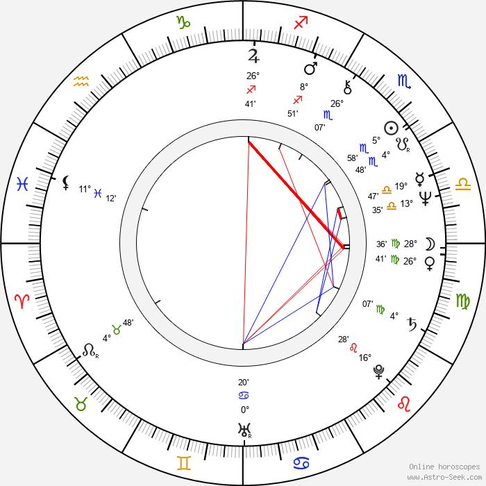 Kate Jackson - Birth horoscope chart
