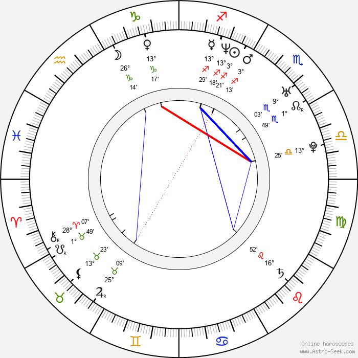 Kate Jones - Birth horoscope chart