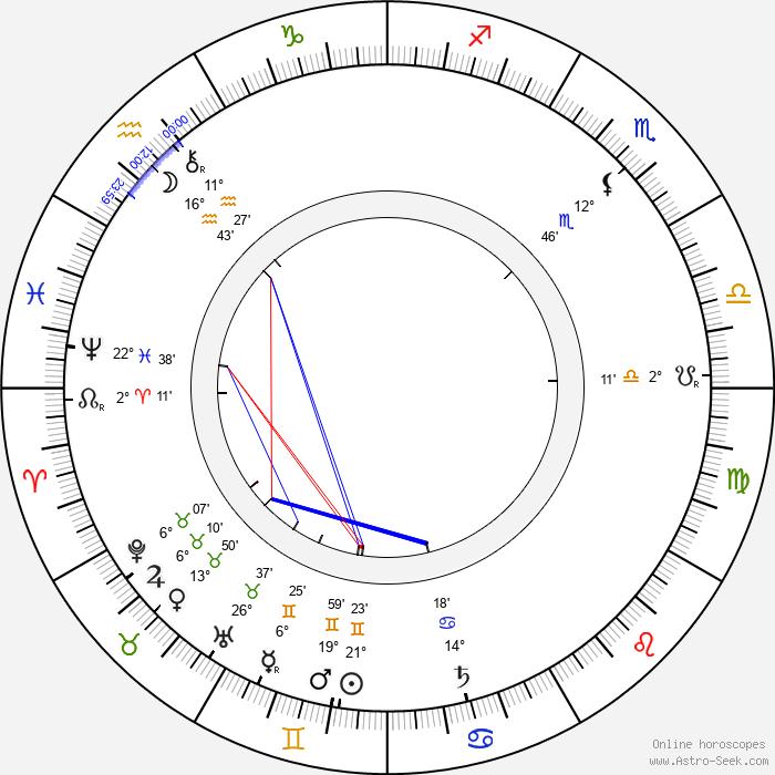 Kate Lester - Birth horoscope chart