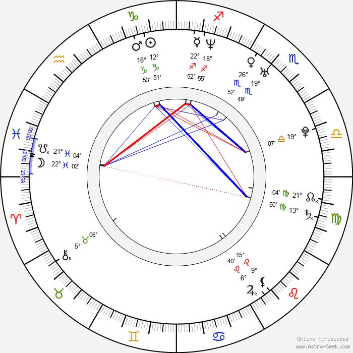 Kate Levering - Birth horoscope chart