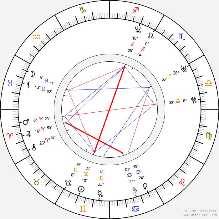 Kate Magowan - Birth horoscope chart