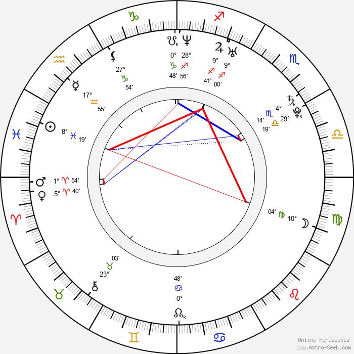 Kate Mara - Birth horoscope chart