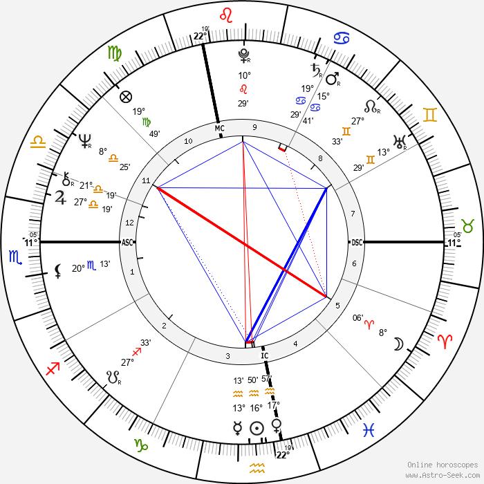 Kate McGarrigle - Birth horoscope chart