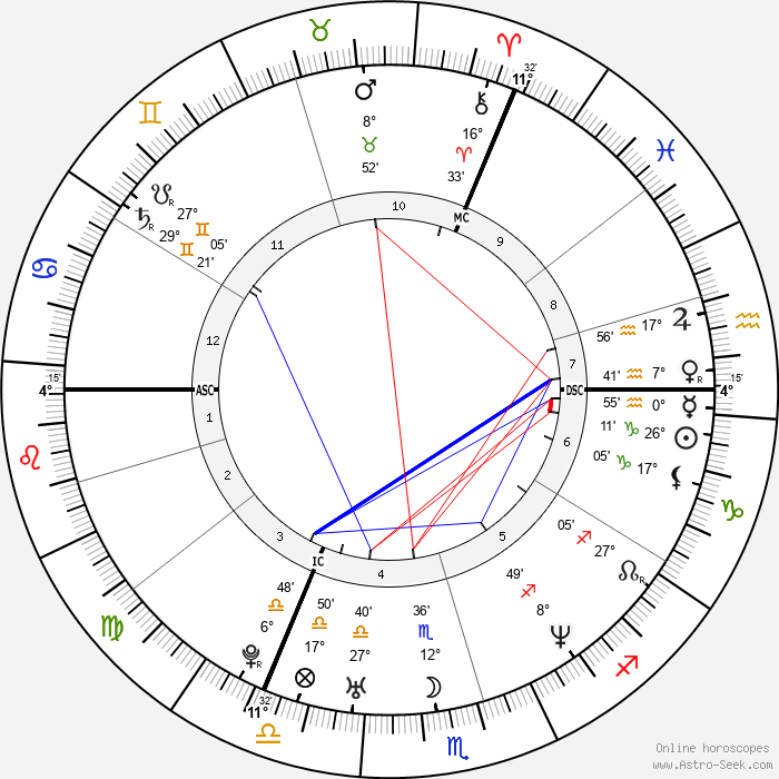 Kate Moss - Birth horoscope chart