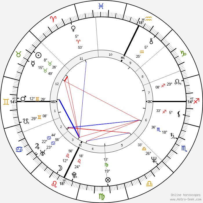 Kate Mulgrew - Birth horoscope chart