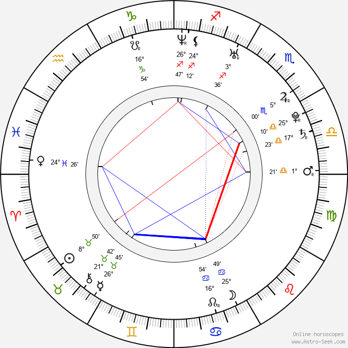 Kate Nauta - Birth horoscope chart