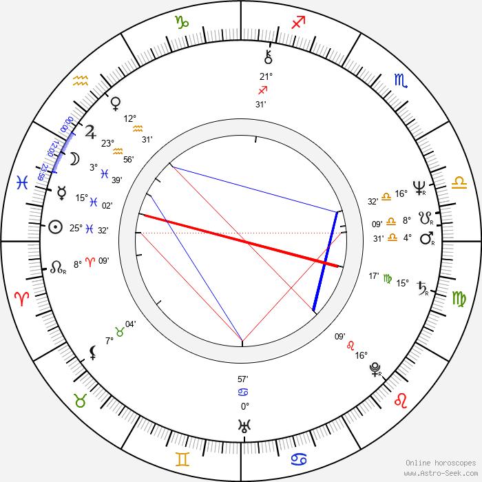 Kate Nelligan - Birth horoscope chart