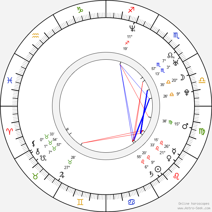 Kate Norby - Birth horoscope chart