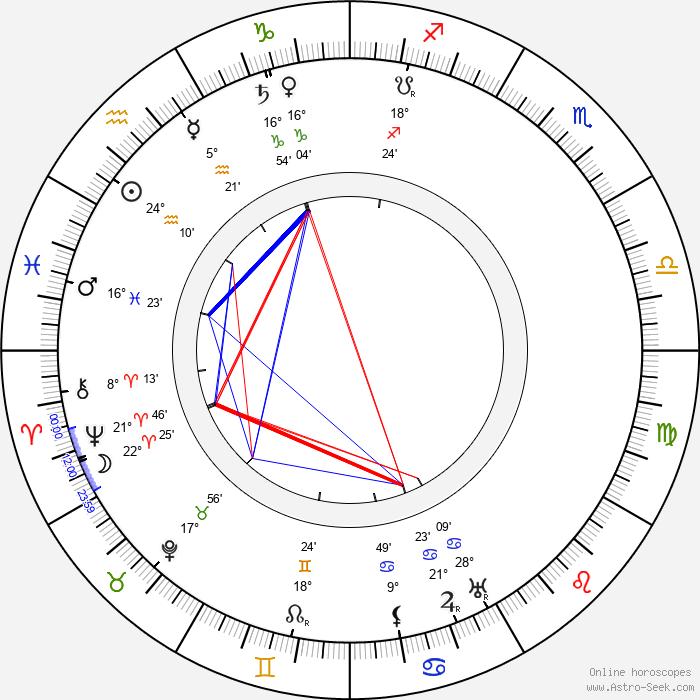 Kate Price - Birth horoscope chart