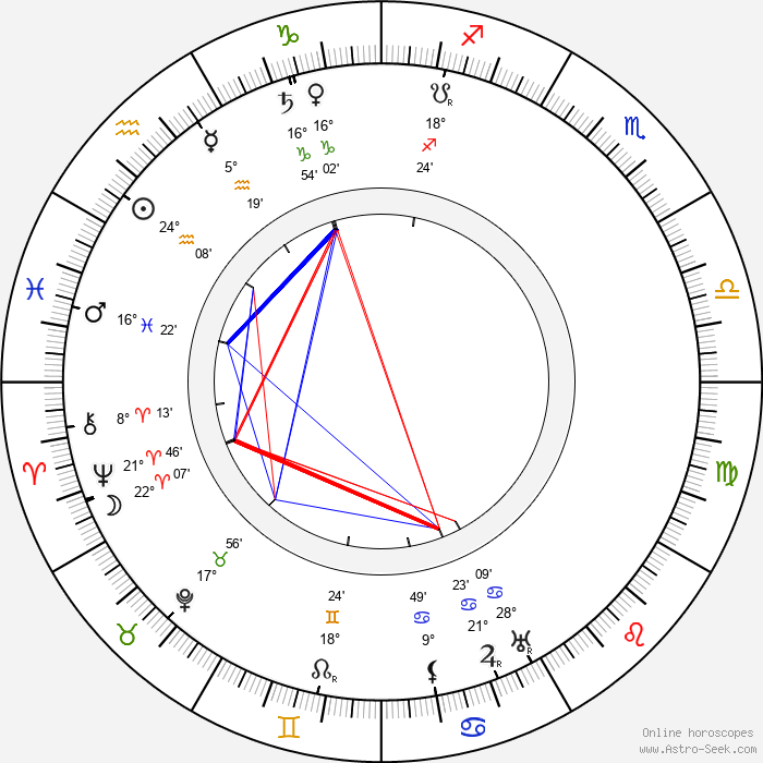Kate Price - Birth horoscope chart