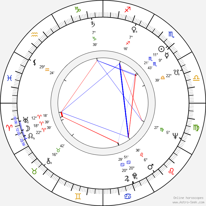 Kate Reid - Birth horoscope chart