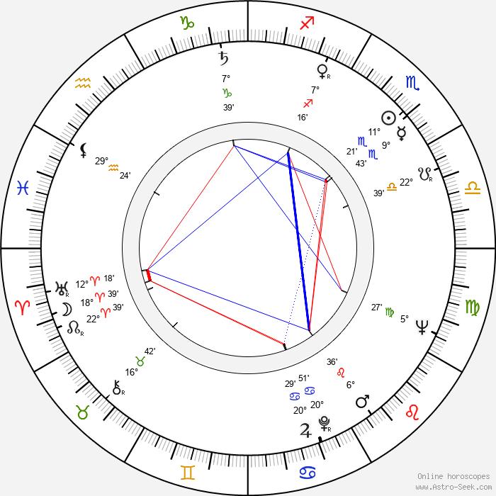 Kate Reid - Birth horoscope chart