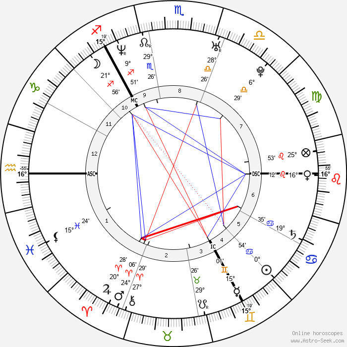 Kate Tunstall - Birth horoscope chart