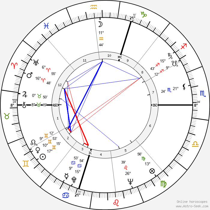 Kate Wilhelm - Birth horoscope chart