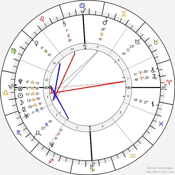 Kate Winslet - Birth horoscope chart