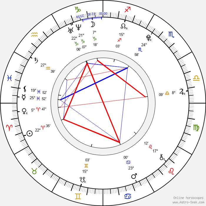 Katelyn Pippy - Birth horoscope chart