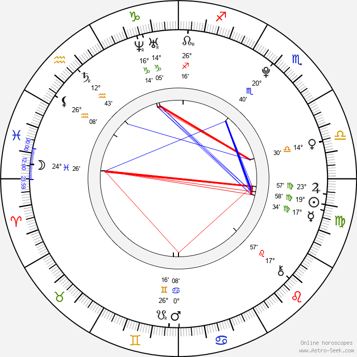 Kateřina Jandáčková - Birth horoscope chart