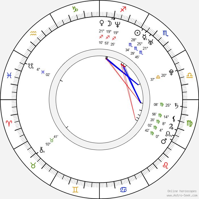 Kateřina Kristelová - Birth horoscope chart