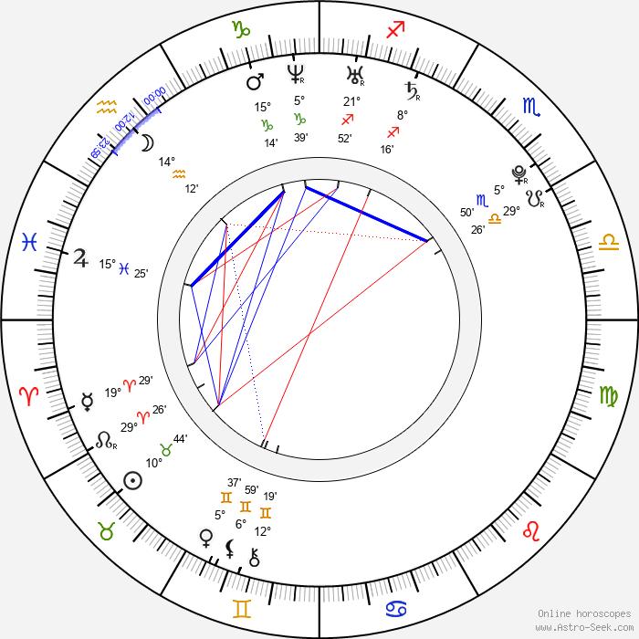Kateřina Liďáková - Birth horoscope chart