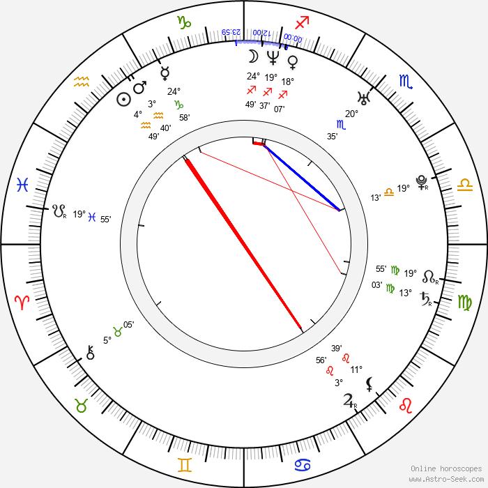 Katerina Papoutsaki - Birth horoscope chart
