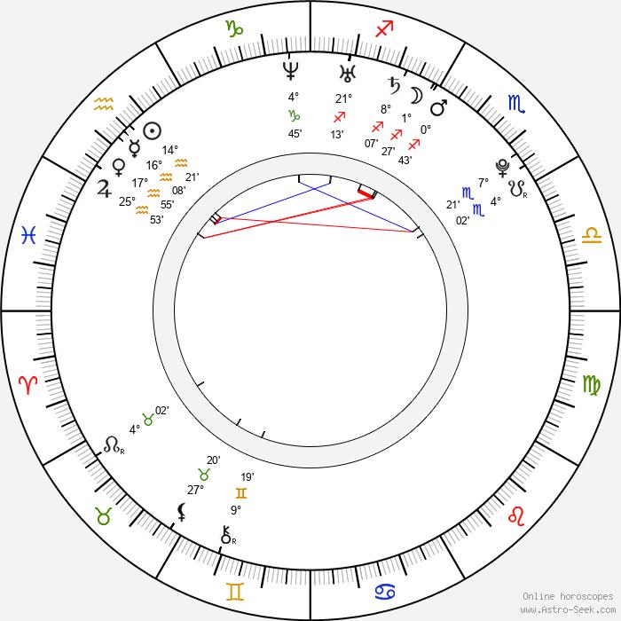 Kateřina Šamanová - Birth horoscope chart