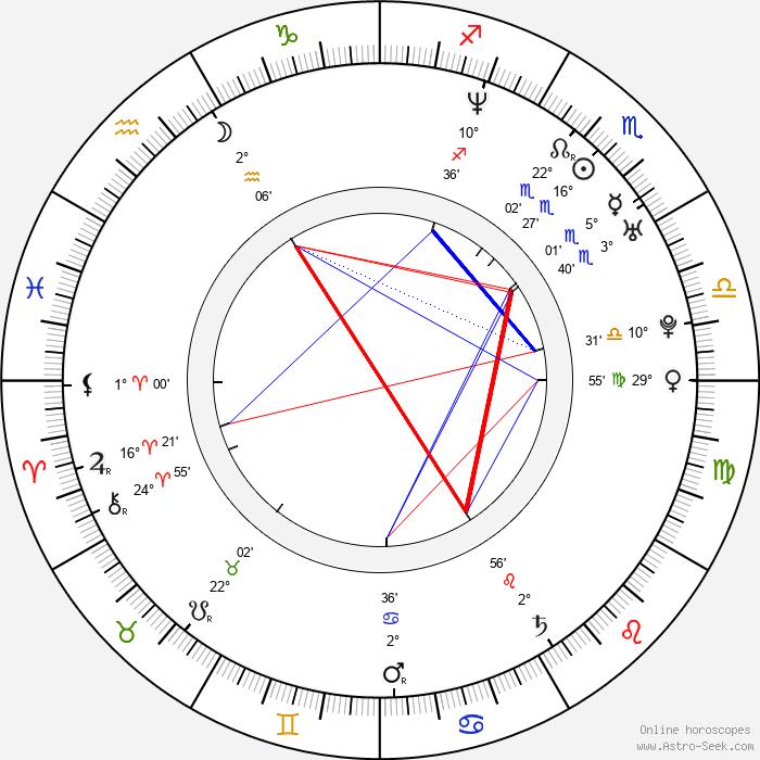 Kateřina Urbancová - Birth horoscope chart