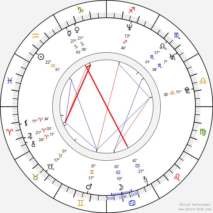Kateřina Winterová - Birth horoscope chart