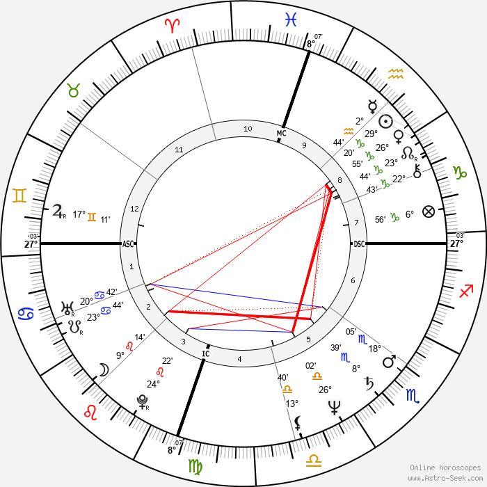 Katey Sagal - Birth horoscope chart