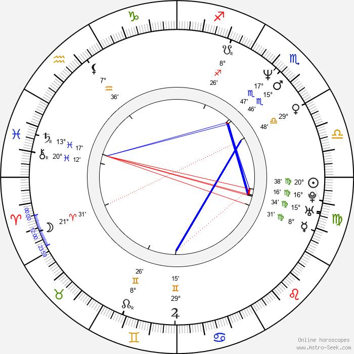 Katharina Müller-Elmau - Birth horoscope chart