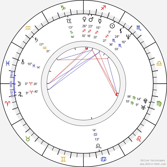 Katharina Schubert - Birth horoscope chart