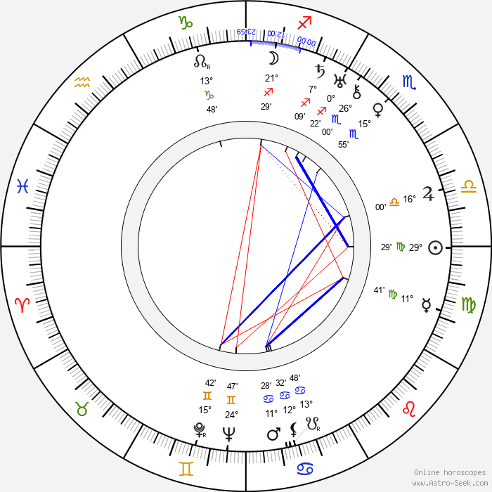Katharine Alexander - Birth horoscope chart