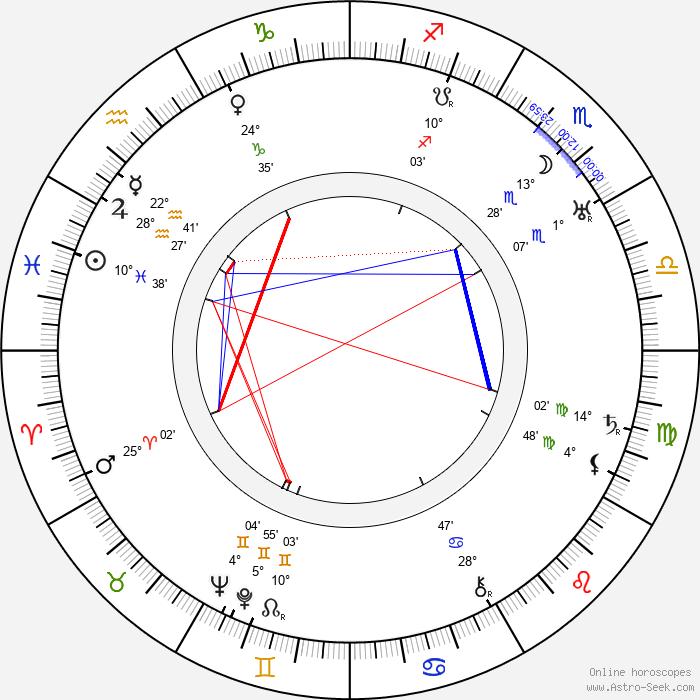 Katharine Bradley - Birth horoscope chart
