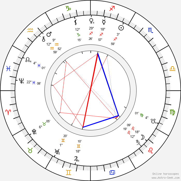 Katharine Drexel - Birth horoscope chart